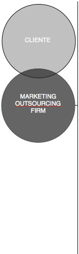 outsourcing-marketing-firm